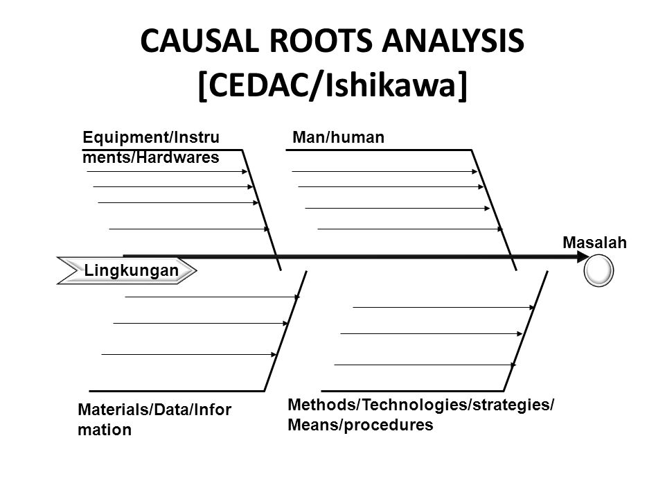 CAUSAL ROOTS ANALYSIS [CEDAC/Ishikawa]